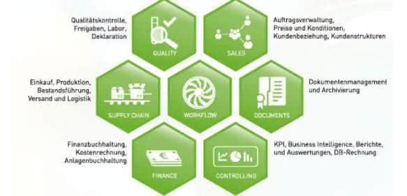 ERP-Software: Fit für die Arbeitswelt 4.0