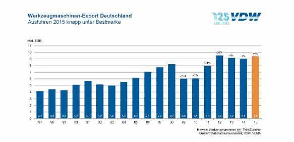 Werkzeugmaschinen-Export Deutschland