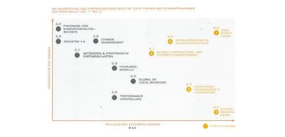 Candidus Management Consulting Befragungsergebnisse