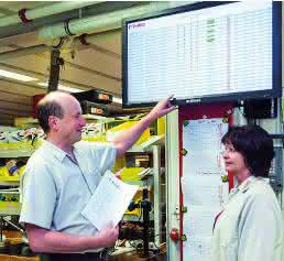 Monitor Produktauslastung