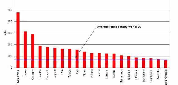 Roboterdichte globaler Durchschnitt