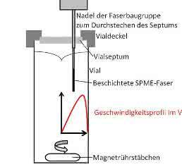 Magnetrührer