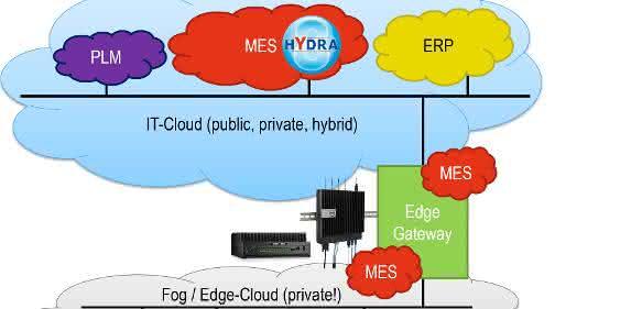 MPDV zeigt MES-Architektur im IoT-Umfeld