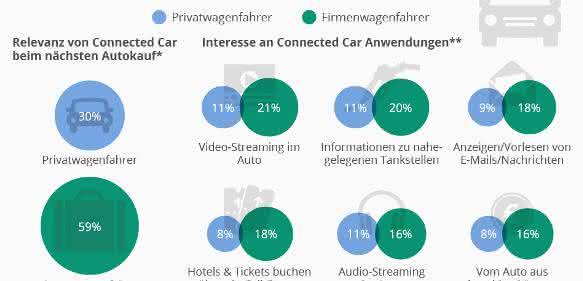 Umfrage Relevanz von Connected Car beim Autokauf