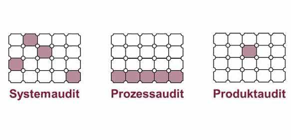 System-, Prozess- und Produktaudit