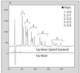 Trinkwasserprobe