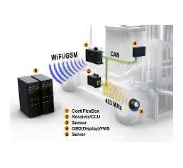 Telematik-System aus ContiPressureCheck