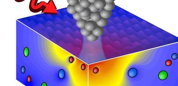 Die nanometergroße Spitze eines Rastertunnelmikroskops erzeugt auf kleinster Skala elektrische Felder innerhalb einer Halbleiteroberfläche. Mit Hilfe optischer Anregung oder per Ladungsinjektion durch den Tunnelstrom kann das Gleichgewicht der Feldabschirmung aktiv gestört werden.