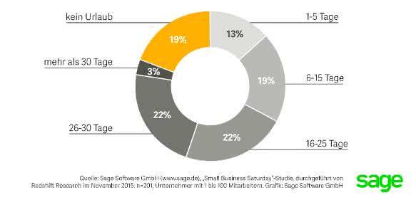 Grafik Sage Kleinunternehmer