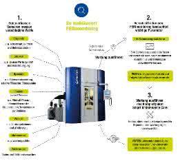 Feinmonitoring von Feintool