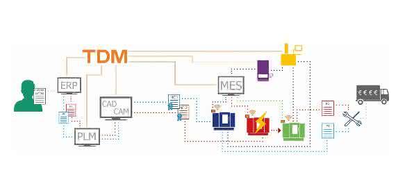 Ablaufgrafik Einbindung von TDM