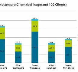 Gesamtkosten pro Client