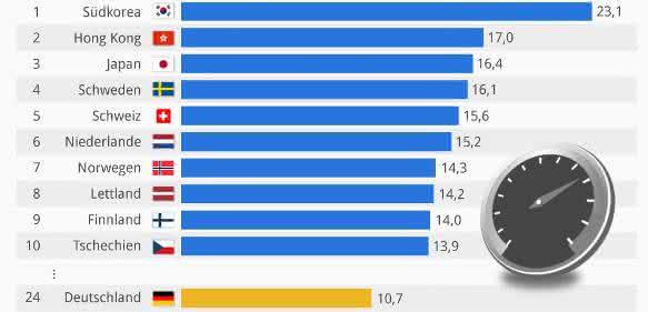 Länder mit dem schnellsten Internetzugang