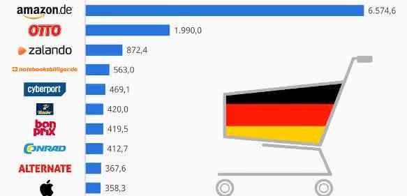 Statista-Ranking Online Shops