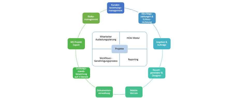 Die Projektmanagement-Lösung Projectile unterstützt besonders die Kernprozesse von Dienstleistungsunternehmen.
