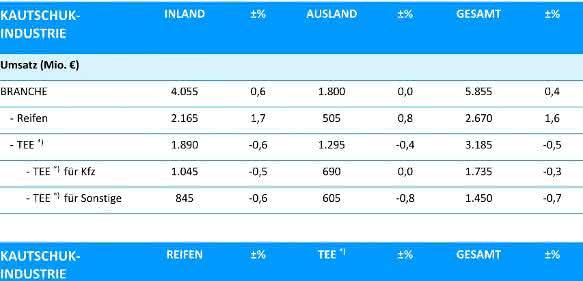 Daten der deutschen Kautschukindustrie 2015. (Bild: wdk)