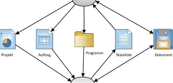 Zusammenspiel von ERP und PLM
