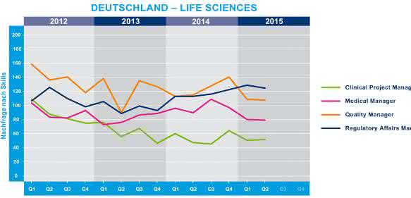 Life Sciences Fachkräfte-Index