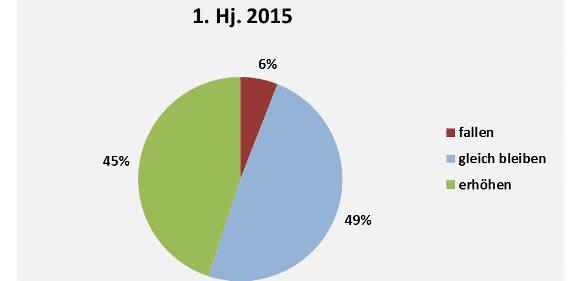 Abbildung 2: Angenommene Änderungen des Personalbestandes im 2. Halbjahr 2015