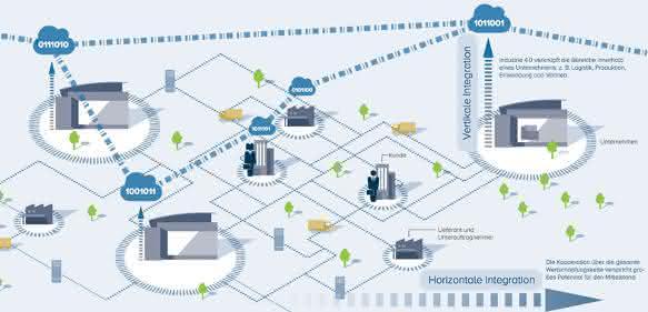 Agiplan Industrie 4.0 Mittelstand