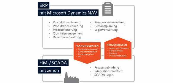 Vertikale Integration ERP und HMI Scada