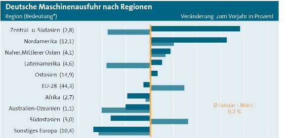 Maschinenexporte nach Regionen