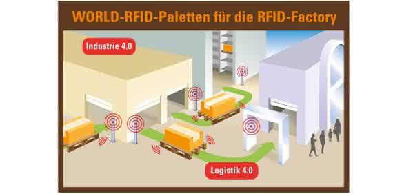 RFID Factory