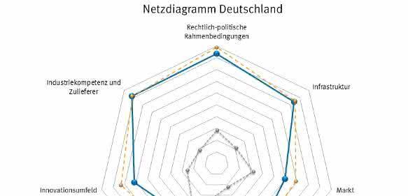 Netzwerkdiagramm Deutschland