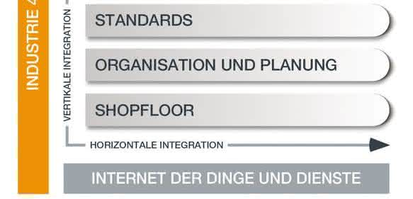Integration von Industrie 4.0
