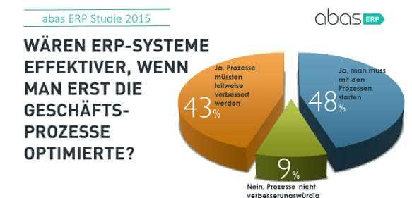 Grafik Abas Umfrage zu ERP und Cloud-Lösungen