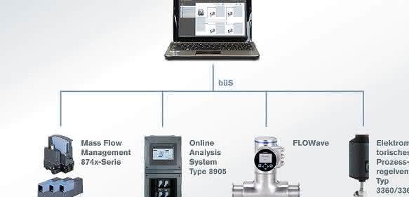 Geräteplattform EDIP