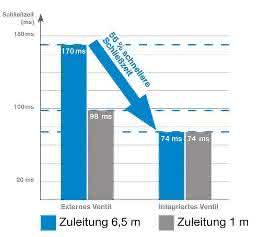 Bremselement: Ventil für schnellen Stopp