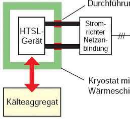 HTSL-Anlage