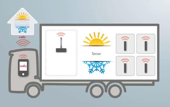 Mehr Logistikproduktivität durch Routenoptimierung: Optimierung mit definierten Regeln
