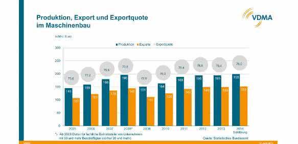 Produktion, Export und Exportquote im Maschinenbau