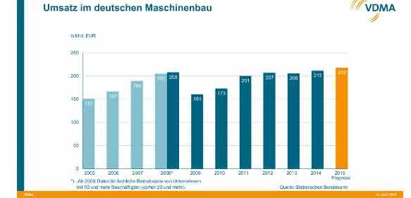 Umsatz im deutschen Maschinenbau