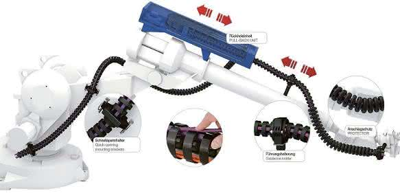 Robotrax-Energieführungskette