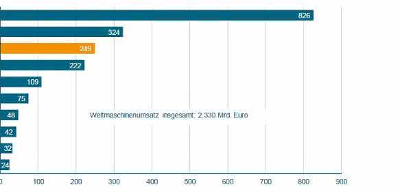 Weltmaschinenumsatz 2014