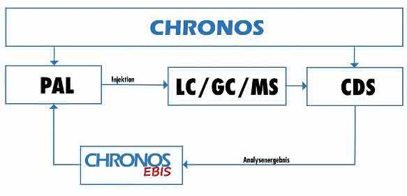 Chronos Ebis