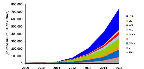Bestand E-Autos weltweit