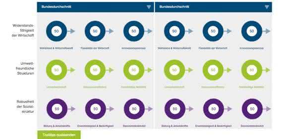 Wie wettbewerbsfähig ist denn Ihre Region?: Die Indikatoren der Resilienz