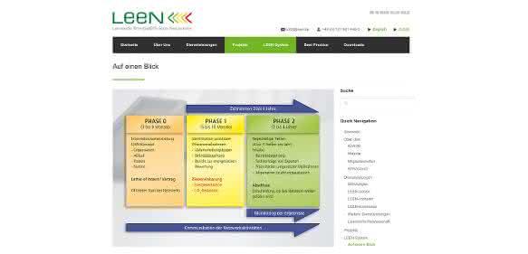 Dena würdigt Energieeffizienz-Netzwerke: LEEN mit Good-Practice-Label