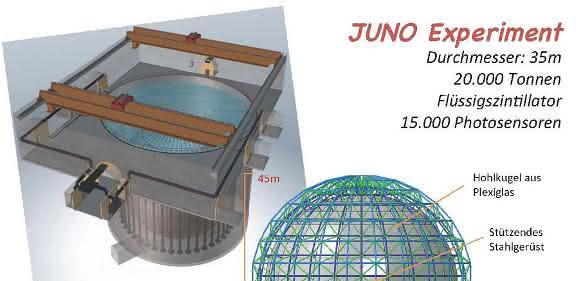 JUNO-Detektor