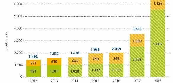 Positiver Wachstumstrend: Biokunststoffindustrie
