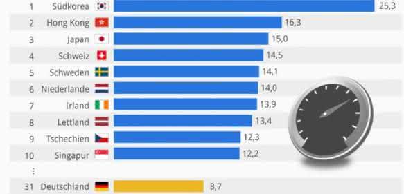 Top 10 Länder mit dem schnellsten Internetzugang