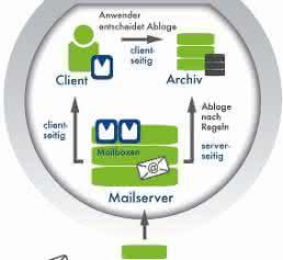 E-Mail-Archivierung in Proalpha