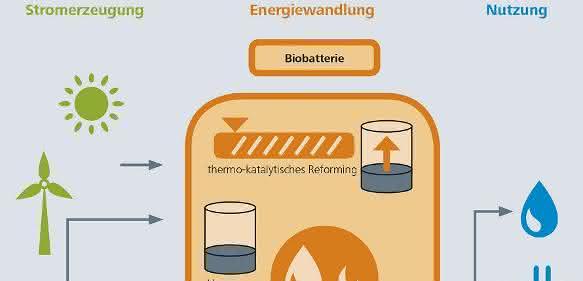 Biobatterie