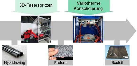 3D-Faserspritzen