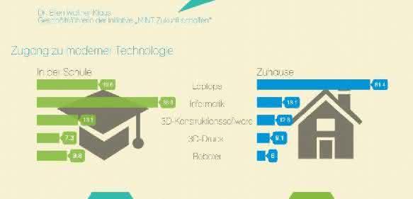 Autodesk MINT-Studie 2014