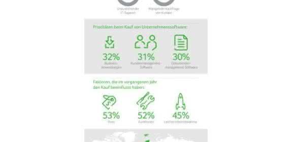 Infografik Studienergebnisse